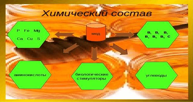 Прополис биохимический состав